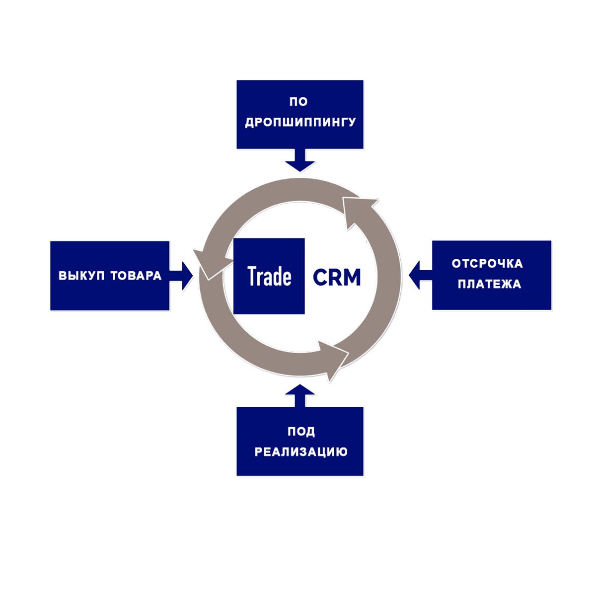 Поставщики & Trade CRM