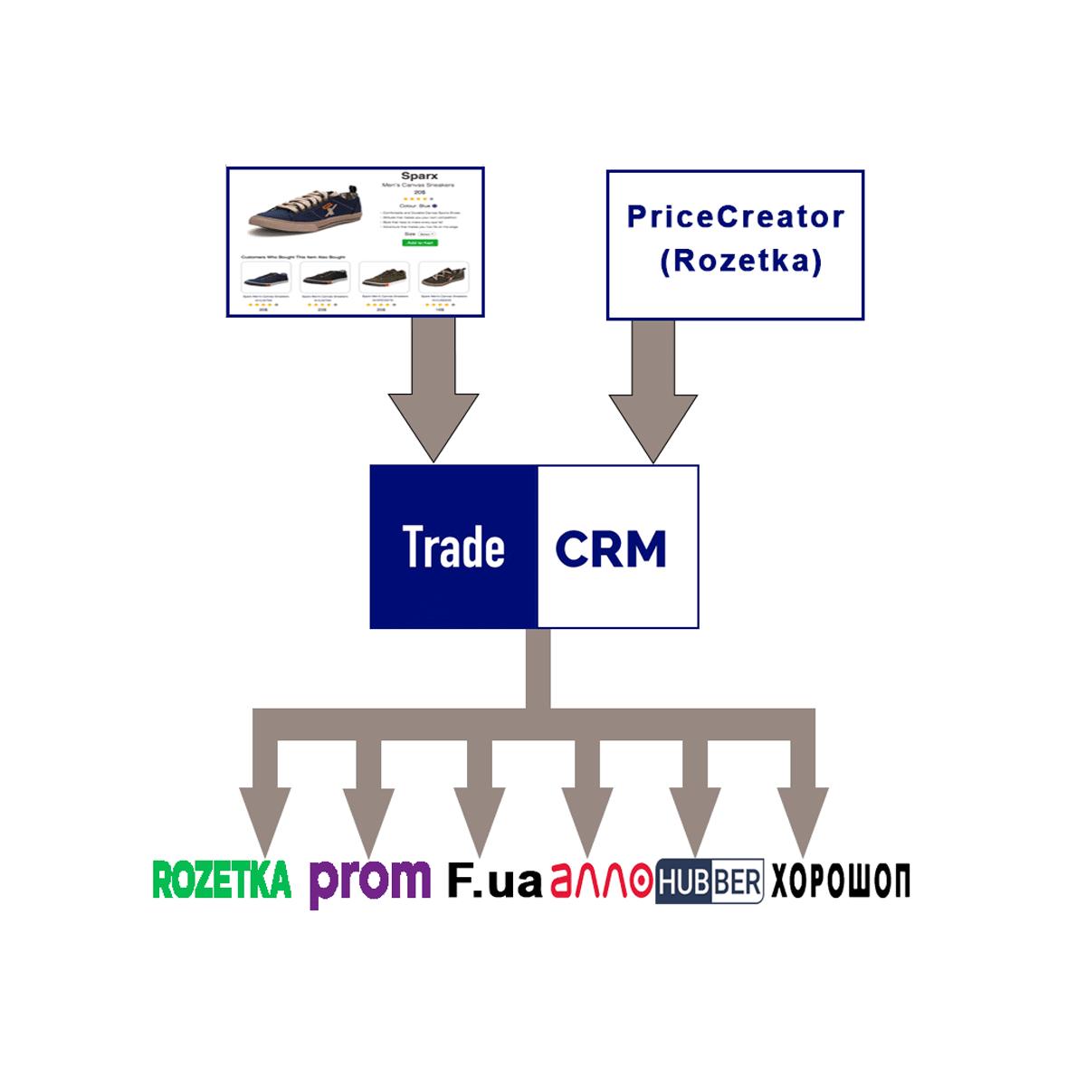 Товары & Trade CRM